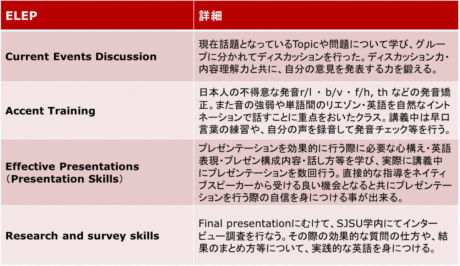 英語クラスの研修例詳細